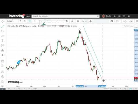 Crude Oil Trading Strategy| How to Trading Crude in 2019
