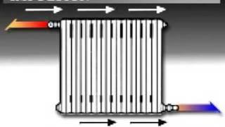 Bricoman a colocar radiador hogarmania - Comparativa emisores termicos ...