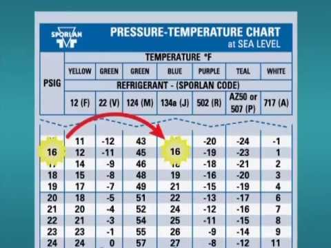 pressure temp chart also seatle davidjoel rh