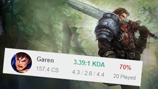 I Played Nonstop Garen for 2 Days. Here's what I Learned.
