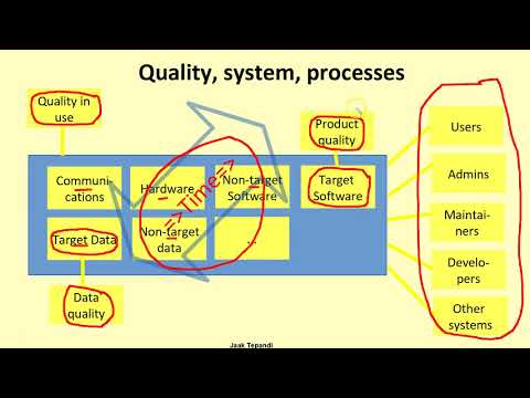 Software quality: requirements