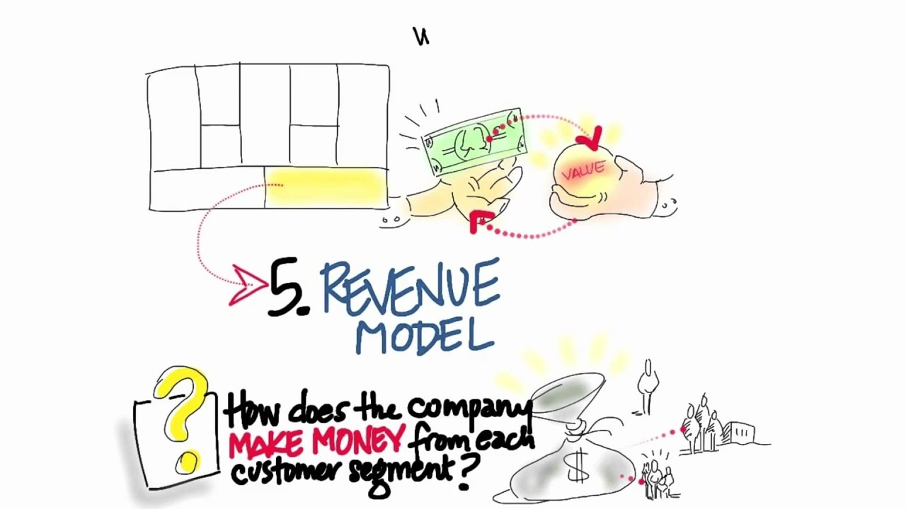 Business Model Canvas Revenue Streams - How to Build a Startup