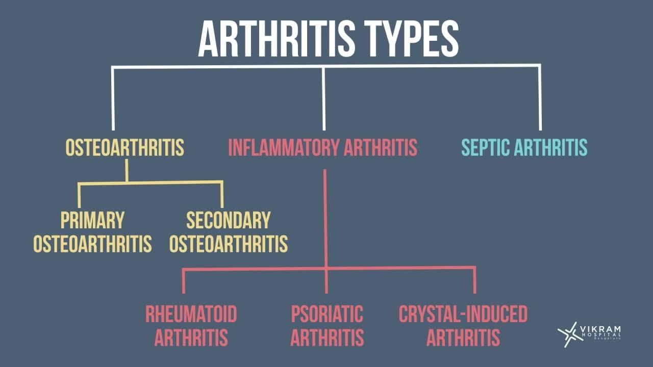 Types of ARTHRITIS - YouTube