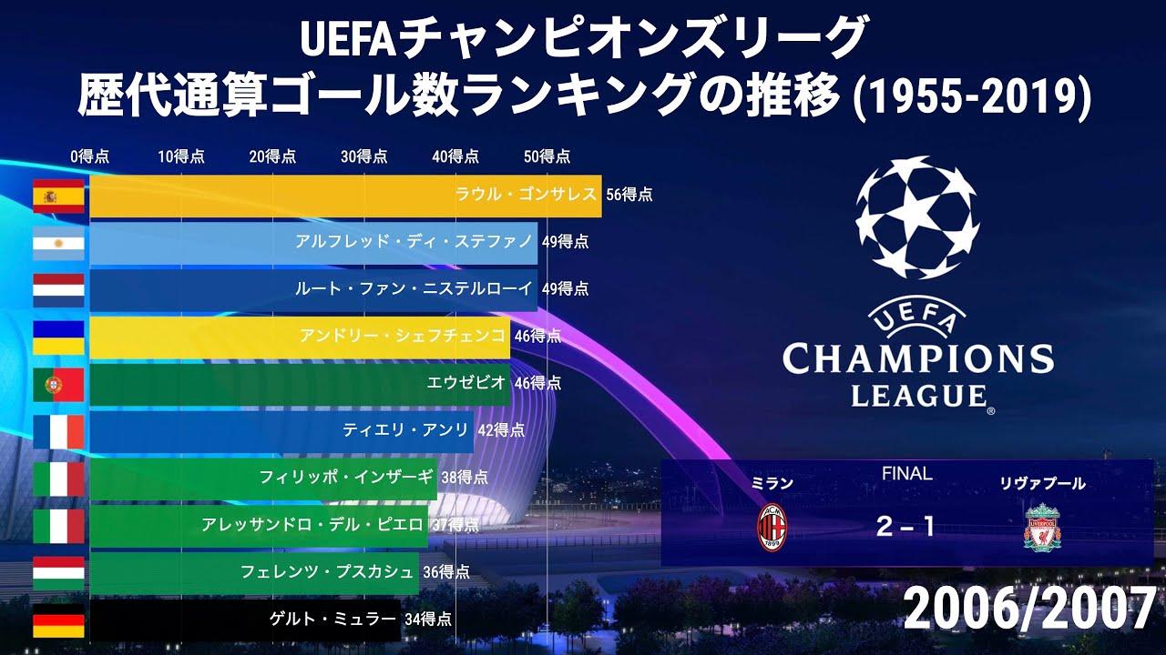 リーグ ヨーロッパ チャンピオンズ