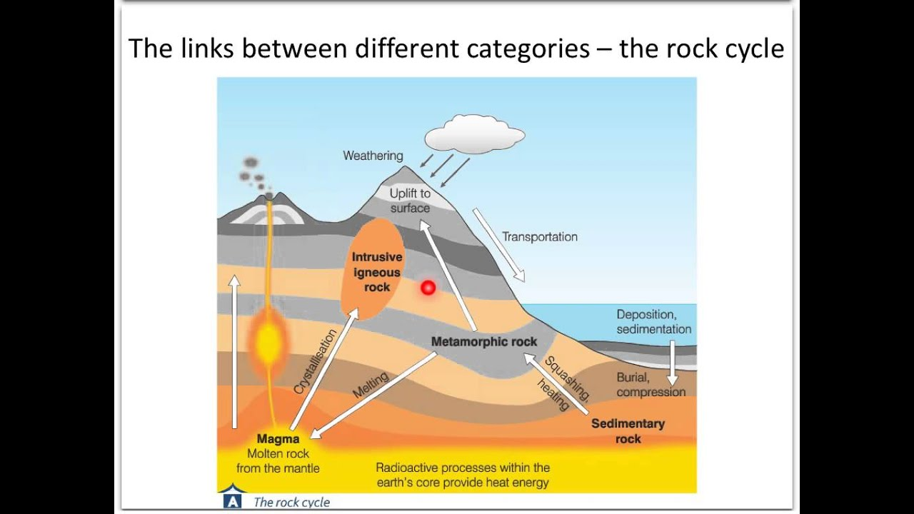 Gcse post mock revision rocks resources and scenery youtube gcse post mock revision rocks resources and scenery pooptronica