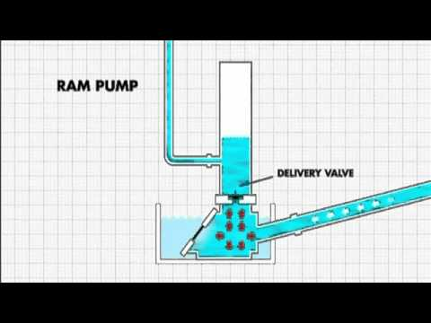 How the ram pump works
