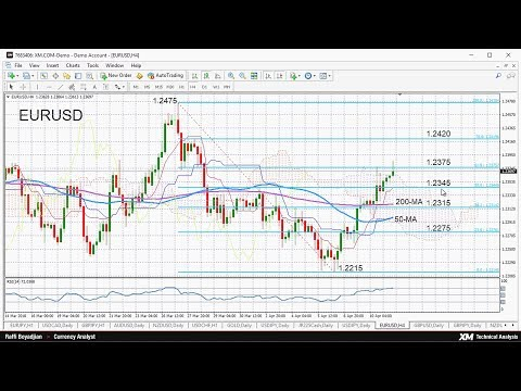 Technical Analysis: 11/04/2018 - EURUSD bullish in short term but possibly overbought