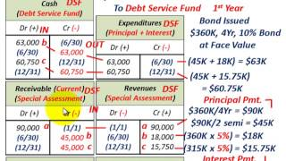 Governmental Accounting (Serial Bonds Issued, Debt Service Fund & General LT-Debt Group)