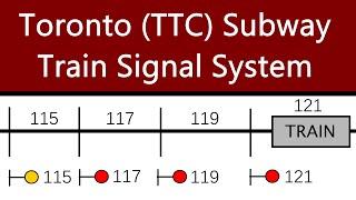 [HD] Toronto (TTC) Subway Train Signal System