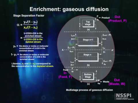 Nuclear Fuel Cycle: Gaseous Diffusion Enrichment