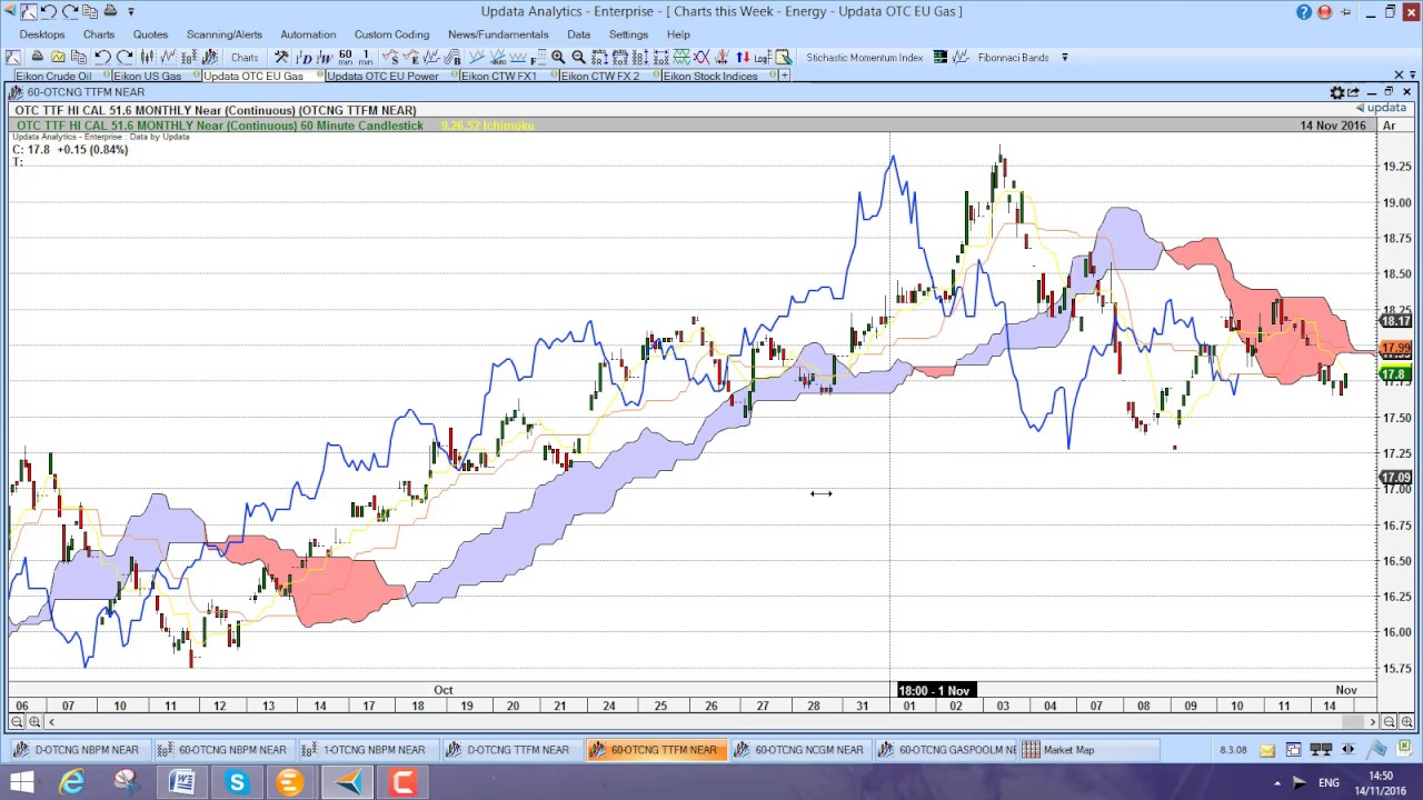 Charts This Week Energy 14 Nov 2016 Oil And Euro Go Down