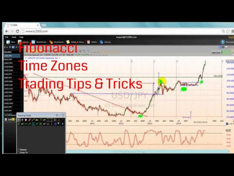 Fibonacci Time Zones Trading Tips & Tricks