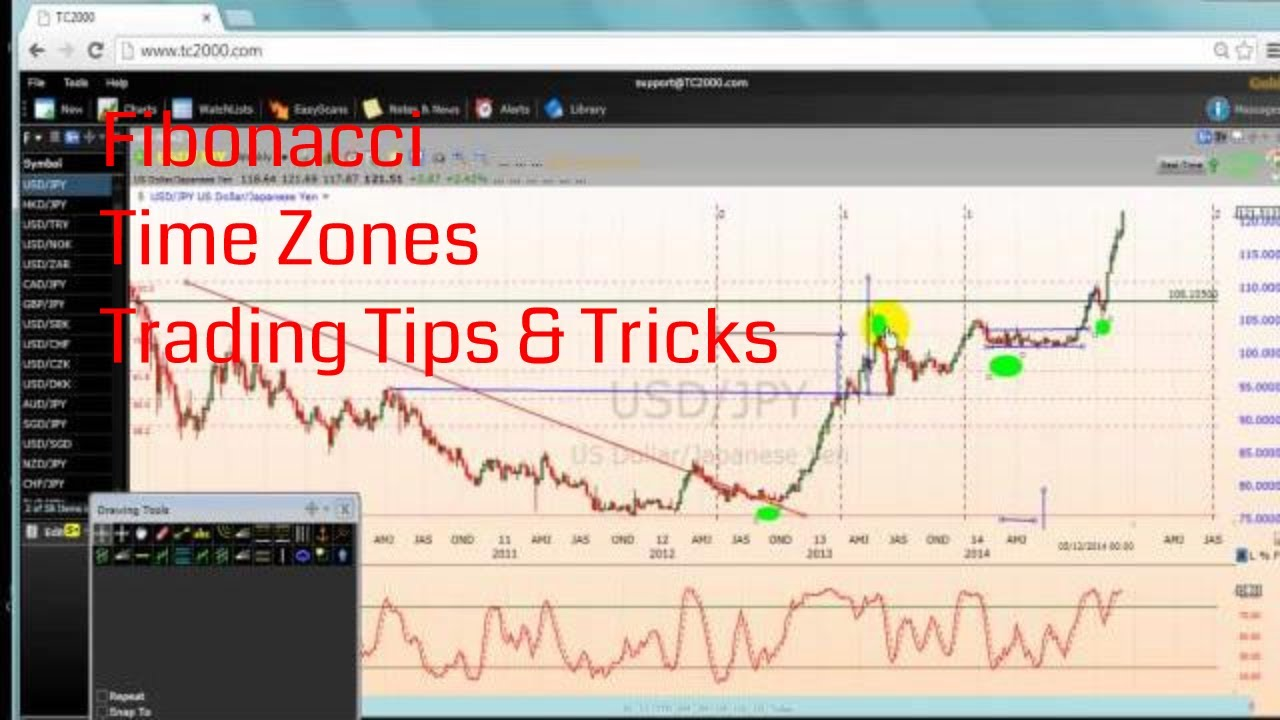 Fibonacci Time Zones Trading Tips Tricks Youtube