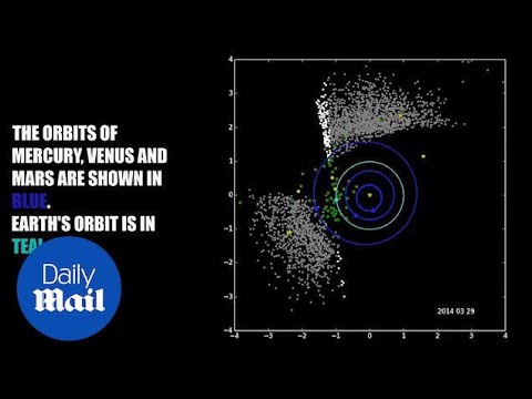Nasa asteroid-hunter NEOWISE hunts for rogue celestial objects - Daily Mail