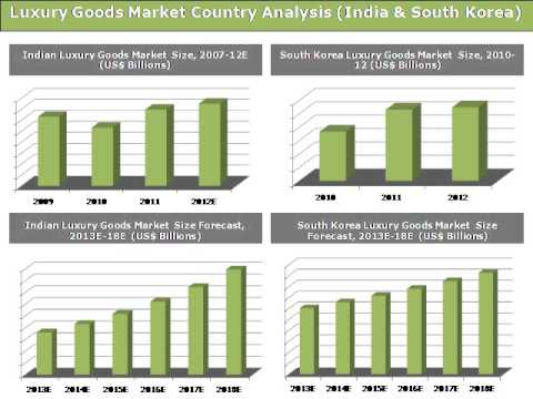 Asia Pacific Luxury Goods Market: Trends and Opportunities (2013-2018) -- Daedal Research