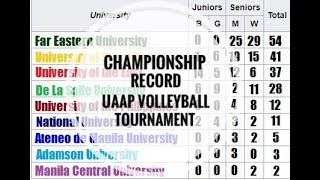 Championship Record - UAAP Volleyball Tournament