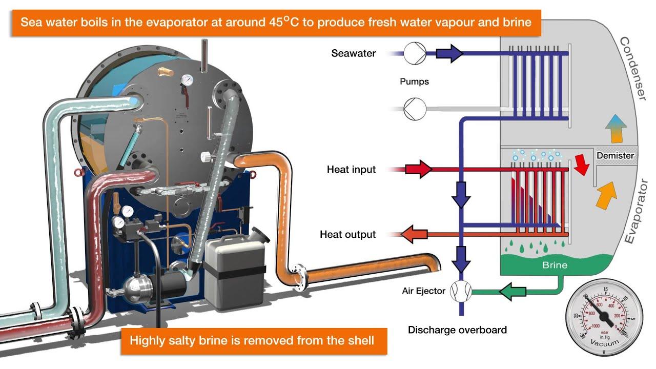 Single stage desalination freshwater generator Wartsila