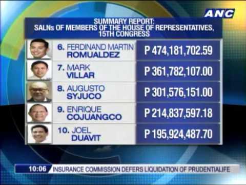 Billionaire Pacquiao Remains Richest Congressman