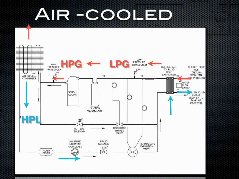 How a chiller works Air cooled refrigeration  YouTube