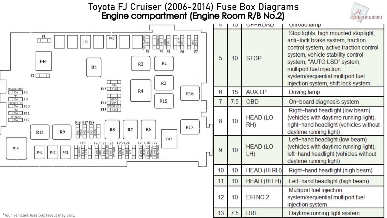 fj cruiser fuse box | visual-perceive wiring diagram table -  visual-perceive.rodowodowe.eu  rodowodowe.eu