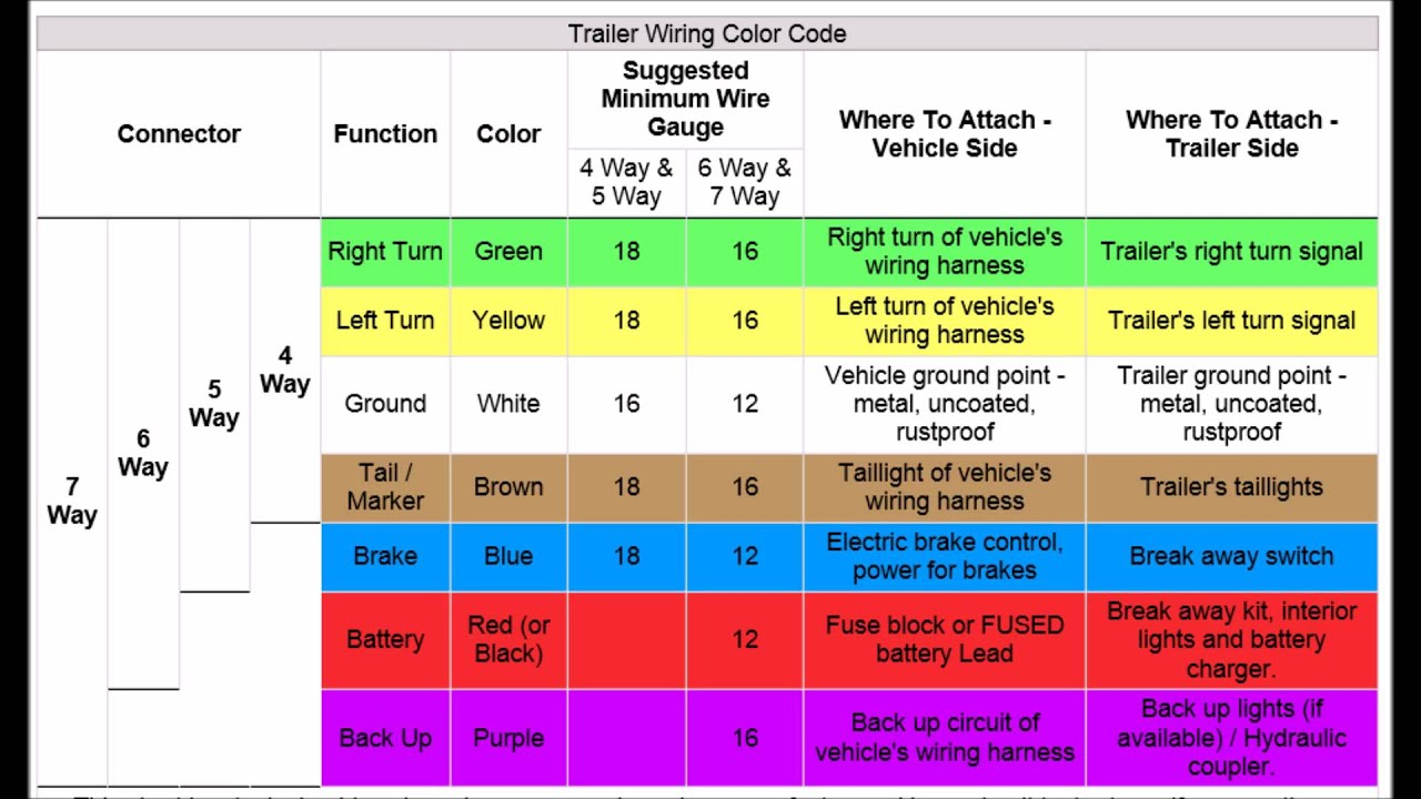 trailer wiring codes for 4 pin to 7 pin connector youtube rh youtube com trailer wiring color code 7 way trailer wiring color code 7 pin