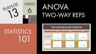 Statistics 101: Two-way ANOVA with Replication (Part 1), An Introduction