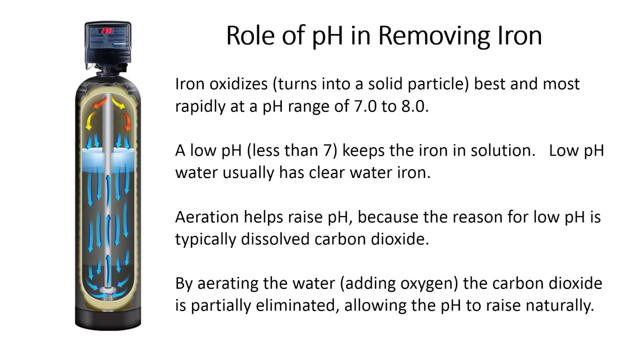 photo How to Remove Iron from Well Water