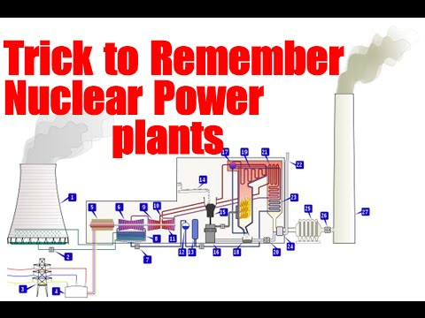 Nuclear Power plants in India | Trick to Remember | Part -2