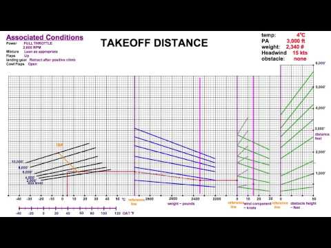 Takeoff / Landing Distance Charts