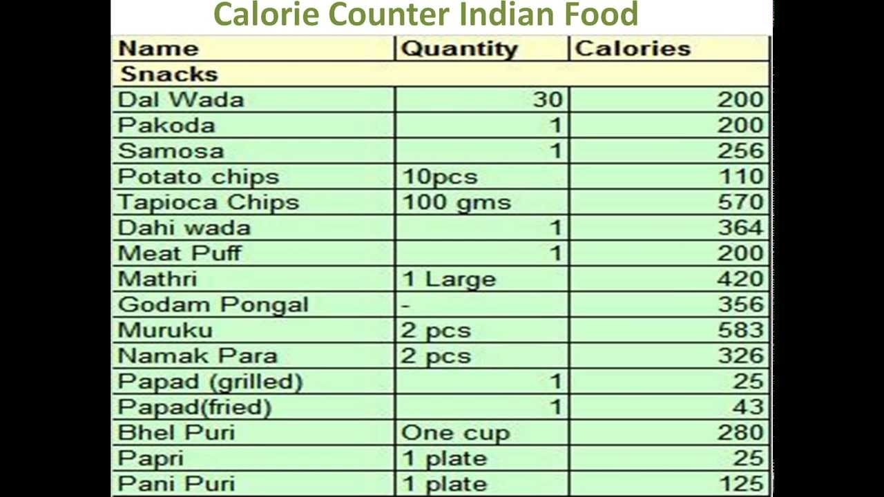 Calculate Food Calories Indian
