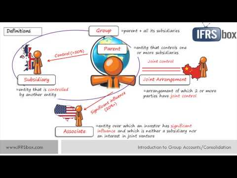 IFRS 3 / IFRS 10 Introduction to Consolidation and Group Accounts