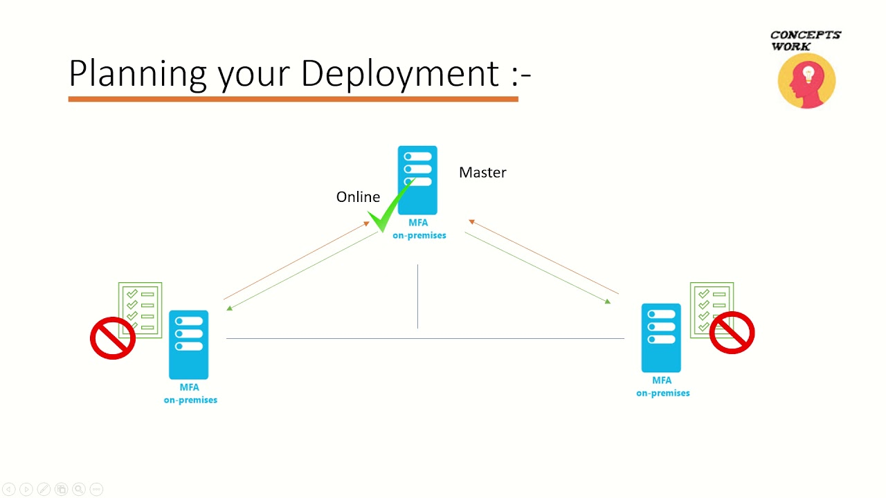 Installation of Azure MFA server