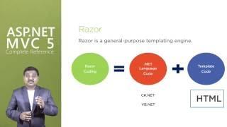 Understanding Razor Coding in ASP NET MVC