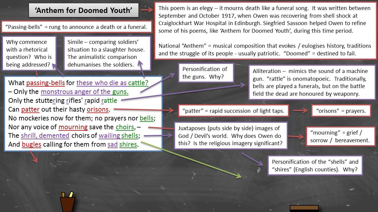 Wilfred Owen - 'Anthem for Doomed Youth' - Annotation