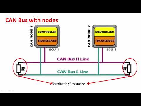 Controller Area Network (CAN) Programming Tutorial 5: Understanding A Node
