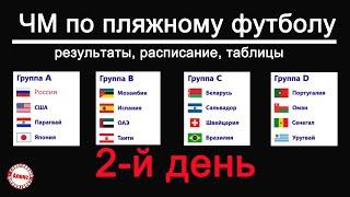 Чемпионат мира по пляжному футболу День 2 Таблицы результаты расписание Beach Soccer World Cup