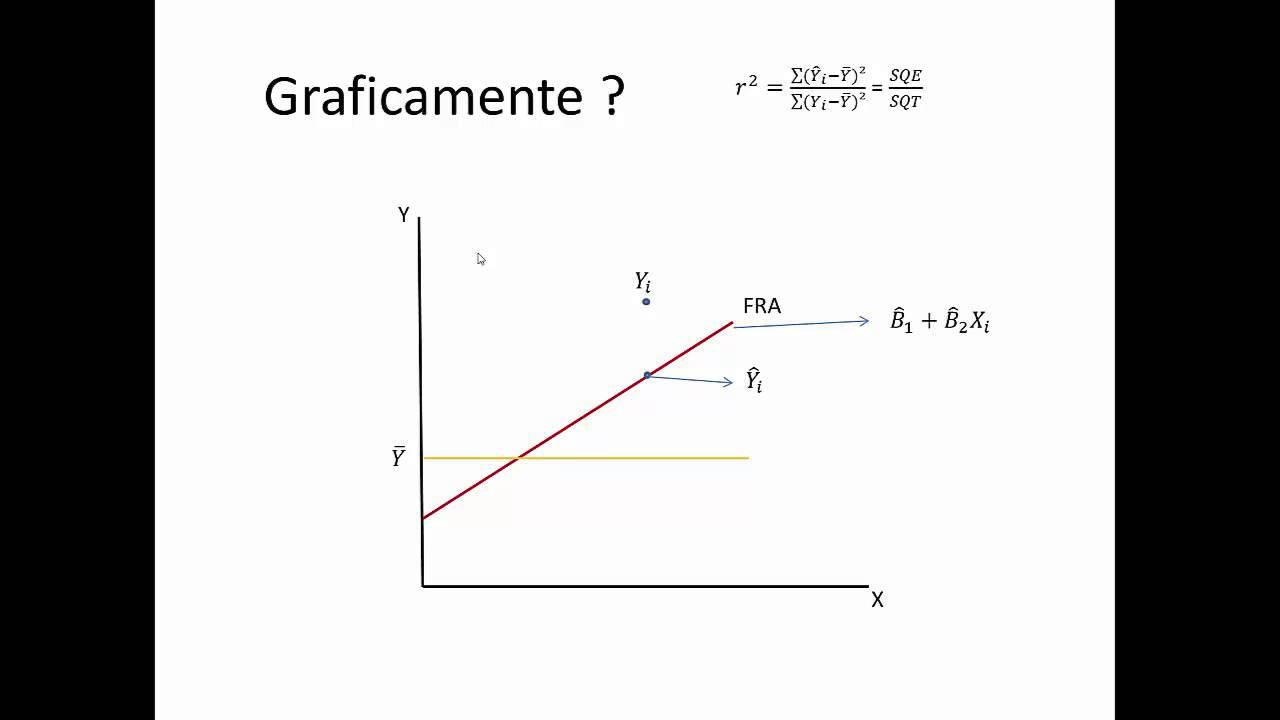 Diferença Entre O Coeficiente De Determinação (R²) E