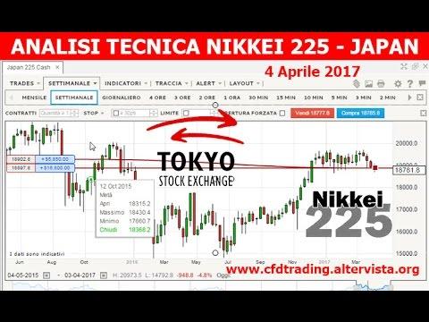 Nikkei 225 CFD short trading - 3-4 aprile 2017