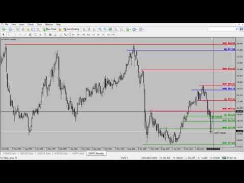 Análisis 27 Junio Forex/S&P500/Nasdaq/CrudeOil/Post Brexit