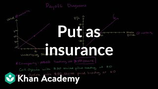Put as insurance | Finance & Capital Markets | Khan Academy