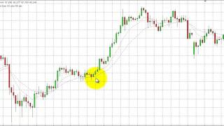 My Forex Strategy - A Simple Forex Strategy Using Just 2 EMA's