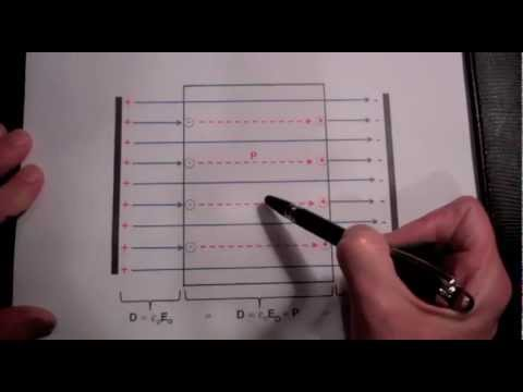 Electric Dipoles and the Polarization Field