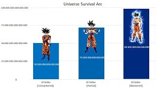 Goku's Power Levels Over the Years - Dragon Ball Super