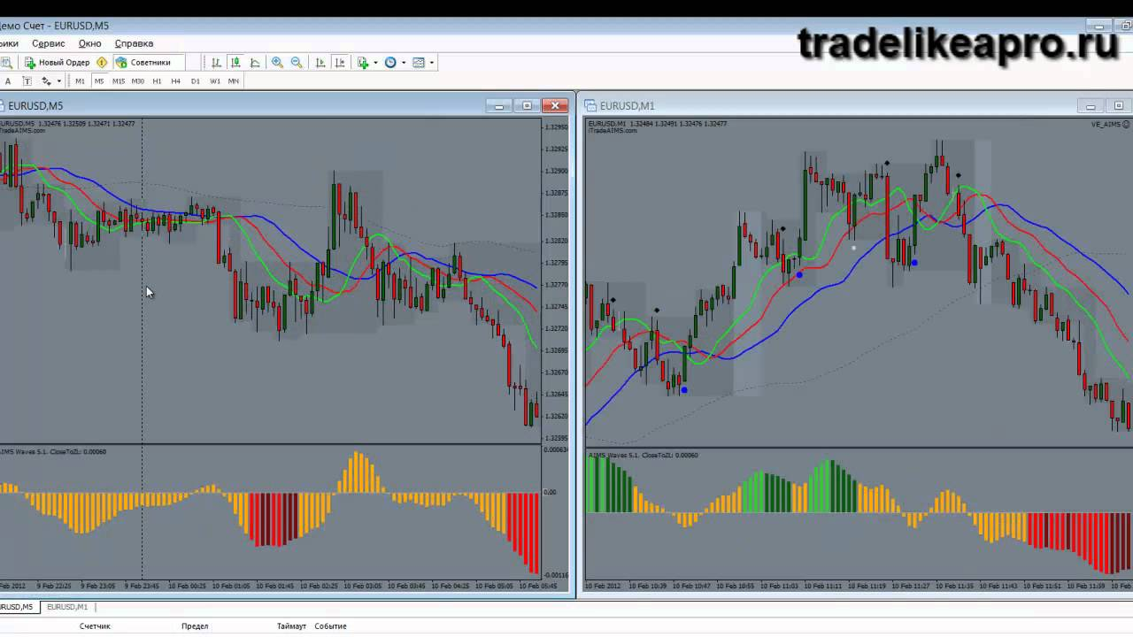 Стратегии торговли на форекс без потерь видео форекс обучение онлайн бесплатно send thread