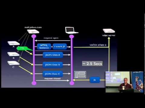 Dan Hunt: Building the Next Generation of Yahoo! Mail with YUI 3