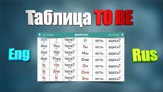 Таблица To Be. Таблица №2 To Be. Таблица времен Английского языка