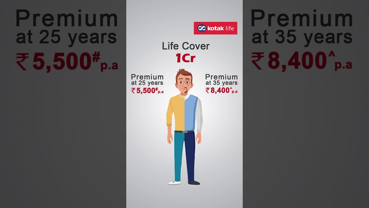 Get the Kotak e-Term plan at just ₹19/day!* - YouTube