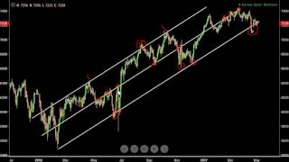 Trendlines and Channels: How to Draw and Use them for Trading Decisions