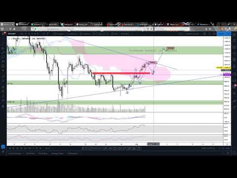 Bitcoin Koers Update (Elliott Wave Theorie)