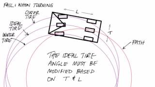 How and why to use the Ackermann steering model thumbnail